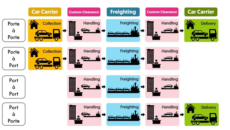 responsabilites douanes import