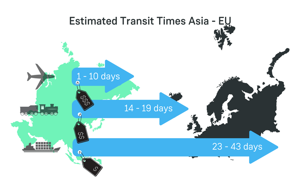 transport entre chine europe