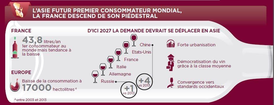 chine futur consommateur vin