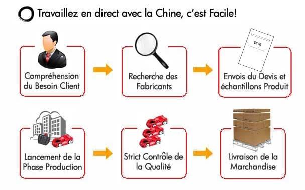 acheter produit chine