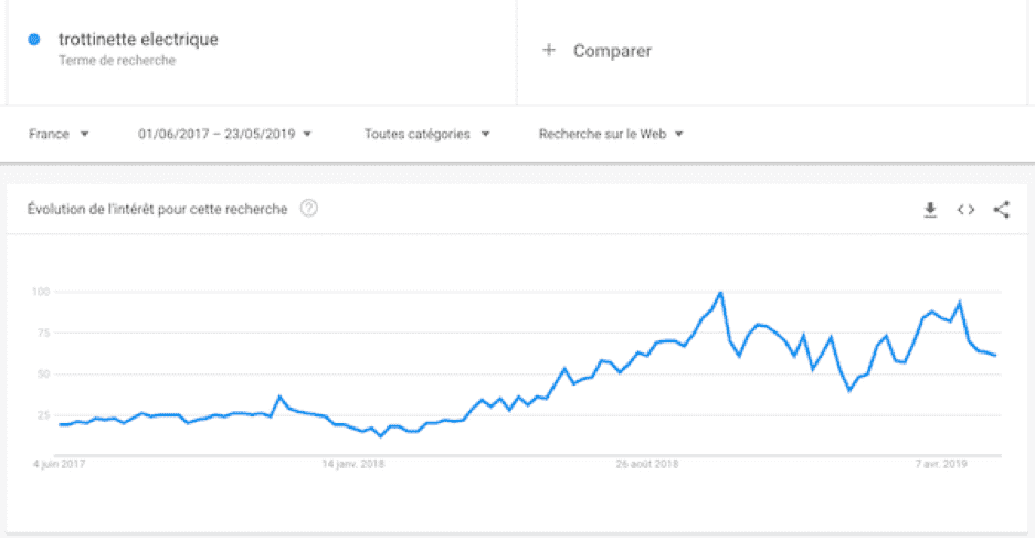 exemple-google-trends