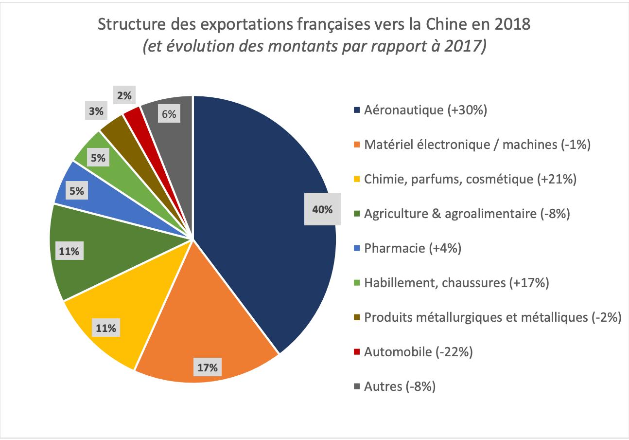 export francais en chine