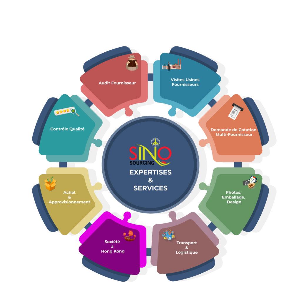 services de sourcing approvisionnemment chine